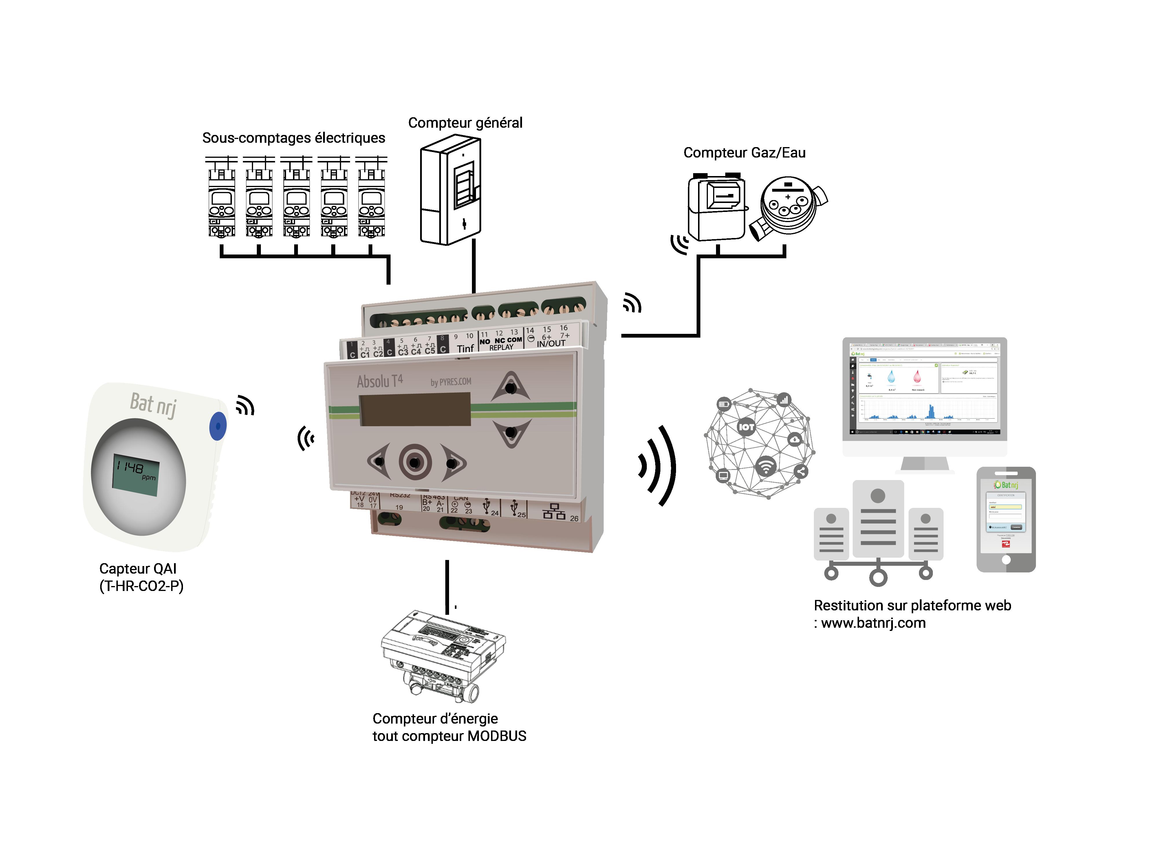 Monitoring multi-fluides pour perfomances énergétiques